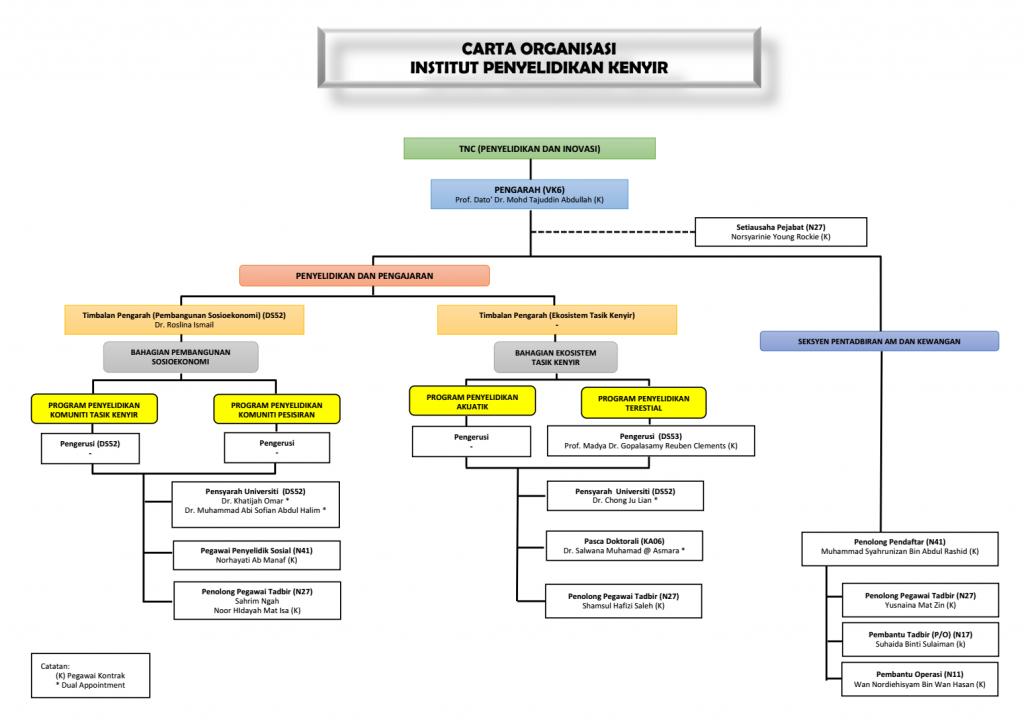 Carta IPK (Latest)